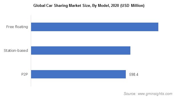 Global Car Sharing Market Size, By Model