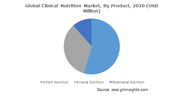 Global Clinical Nutrition Market, By Product