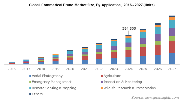 Global Commercial Drone Market Size By Application