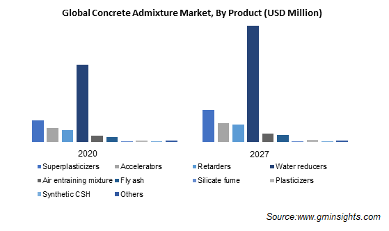 Global Concrete Admixture Market