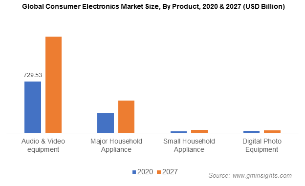 Global Consumer Electronics Market Size, By Product