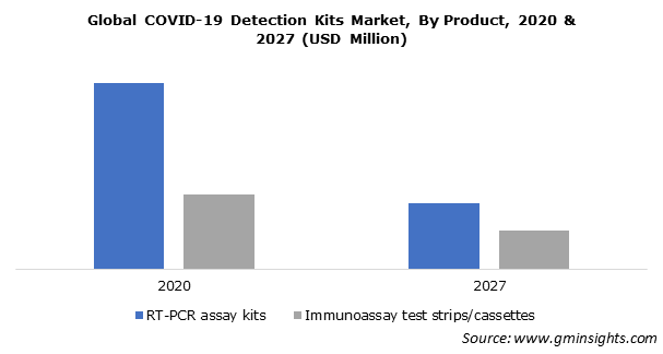 Global COVID-19 Detection Kits Market