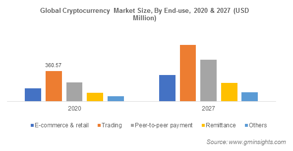 Global Cryptocurrency Market Size, By End-use