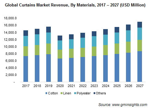 Global Curtains Market