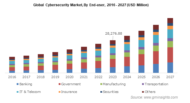 Global Cybersecurity Market By End-user