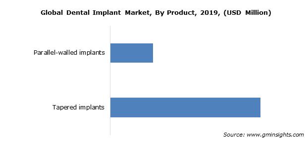 Global Dental Implant Market