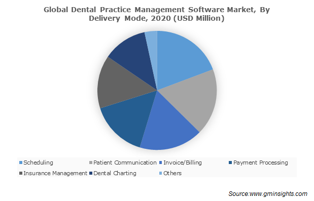 Global Dental Practice Management Software Market, By Delivery Mode