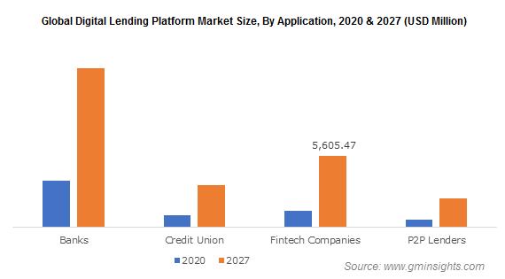 Global Digital Lending Platform Market