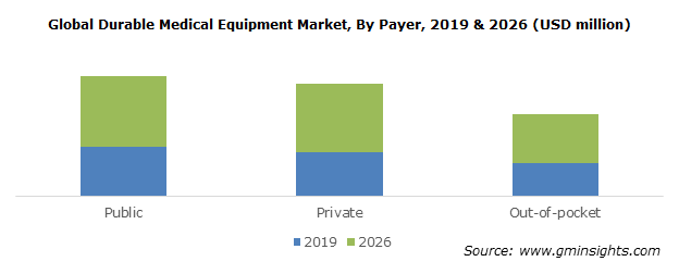 Global Durable Medical Equipment Market, By Payer