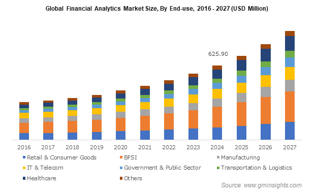 Global Financial Analytics Market Size, By End-use