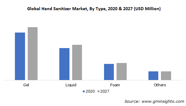 Global Hand Sanitizer Market, By Type