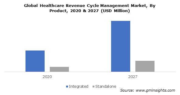 Global Healthcare Revenue Cycle Management Market, By Product