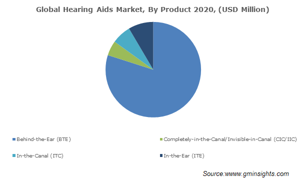 Global Hearing Aids Market By Product 2020