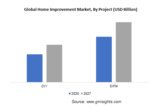 Global Home Improvement Market, By Project