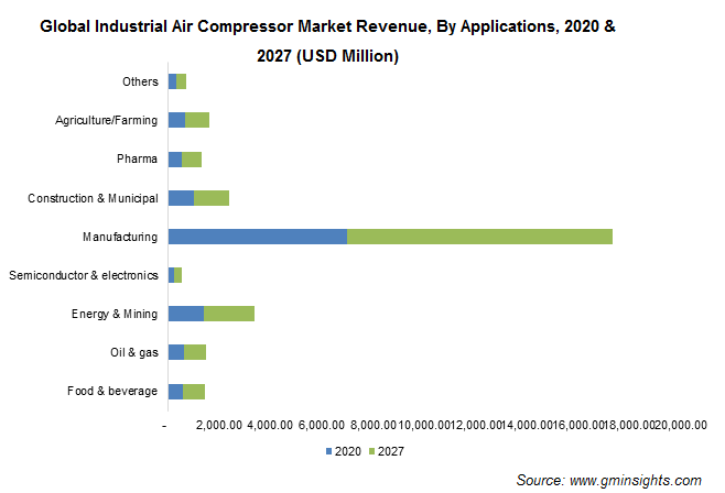 Global Industrial Air Compressor Market Revenue, By Applications
