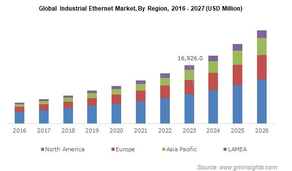 Global Industrial Ethernet Market By Region