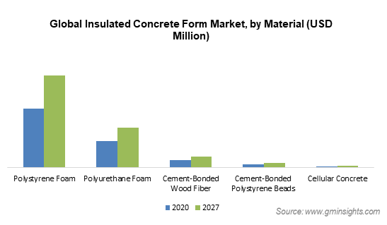 Global Insulated Concrete Form Market by Material