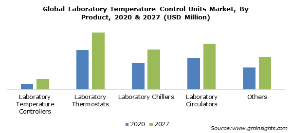 Global Laboratory Temperature Control Units Market, By Product
