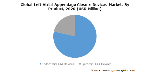 Global Left Atrial Appendage Closure Devices Market By Product