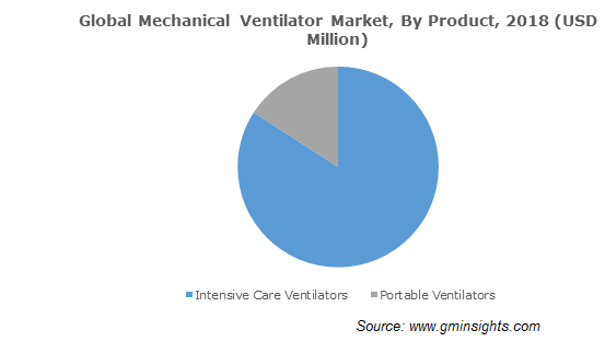 Global Mechanical Ventilator Market, By Product