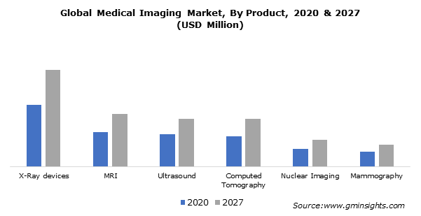 Global Medical Imaging Market, By Product