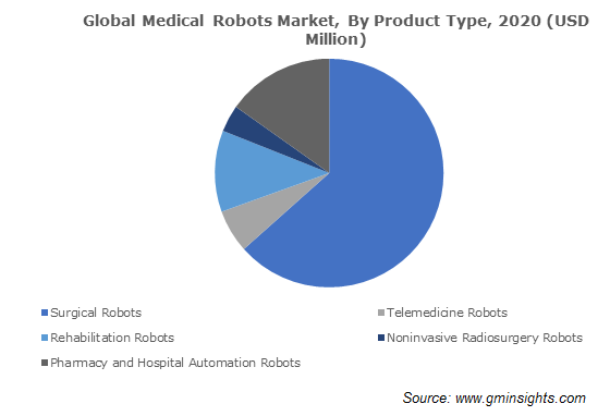 Global Medical Robots Market, By Product Type
