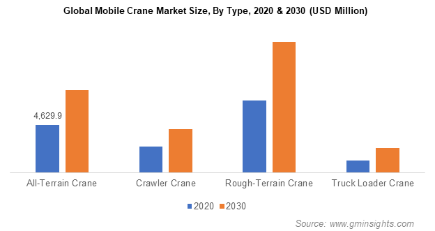 Global Mobile Crane Market Size, By Type