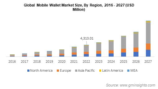 Global Mobile Wallet Market Size By Region