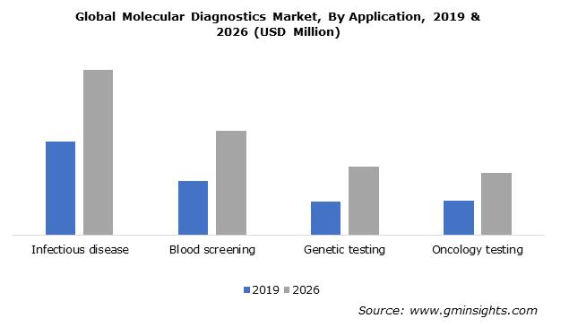 Global Molecular Diagnostics Market, By Application