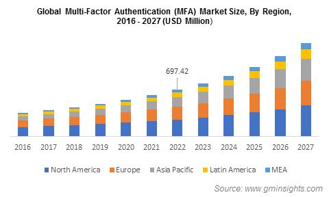 Global Multi-Factor Authentication (MFA) Market Size, By Region