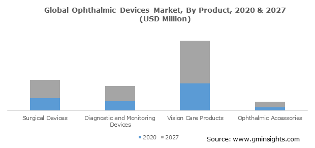 Global Ophthalmic Devices Market, By Product