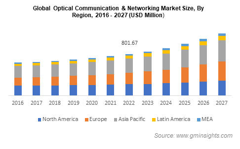 Global Optical Communication & Networking Market Size, By Region