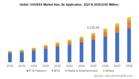 Global OSS BSS Market Size, By Application