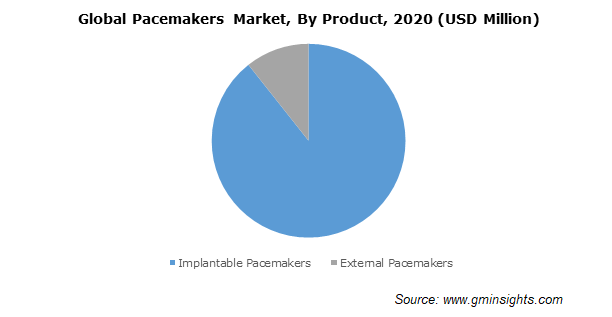 Global Pacemakers Market By Product