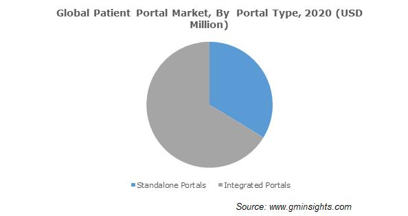 Global Patient Portal Market, By  Portal Type