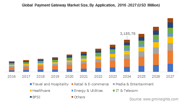 Global Payment Gateway Market Size, By Application