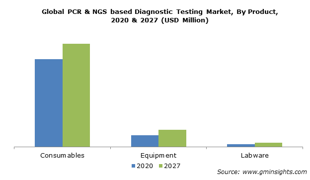 Global PCR & NGS based Diagnostic Testing Market