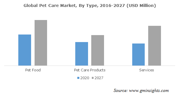 Global Pet Care Market, By Type