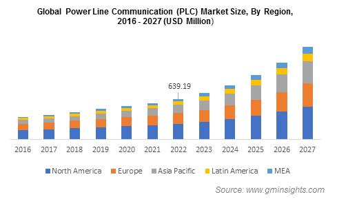Global Power Line Communication (PLC) Market Size, By Region