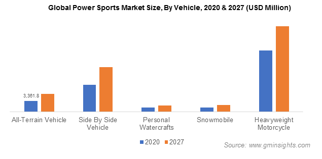 Global Power Sports Market