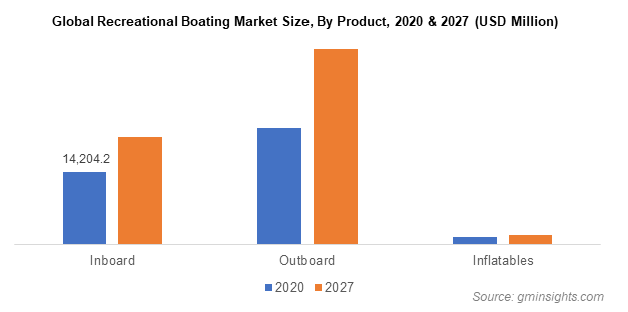 Global Recreational Boating Market Size By Product