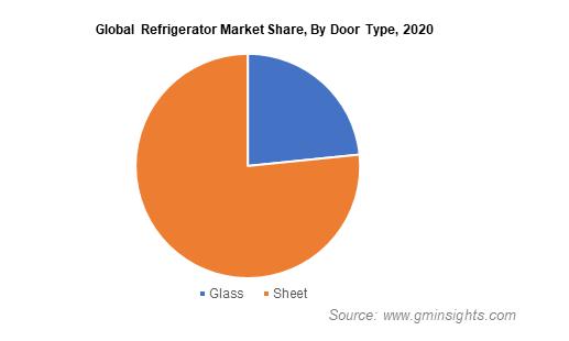 Global Refrigerator Market Share By Door Type