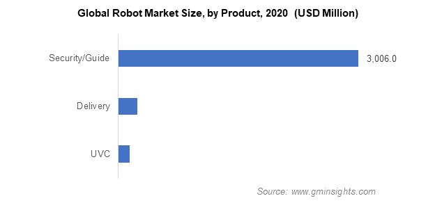 Global Robot Market Size, by Product