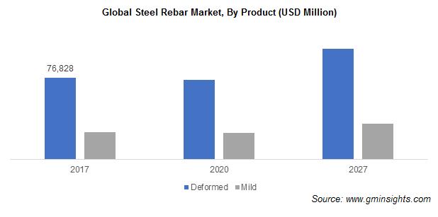 Steel Rebar Market Revenue