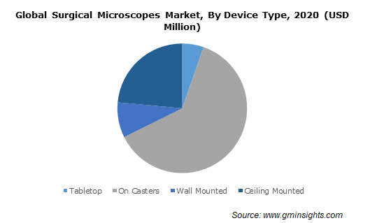Global Surgical Microscopes Market By Device Type