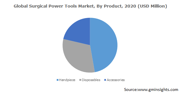 Global Surgical Power Tools Market