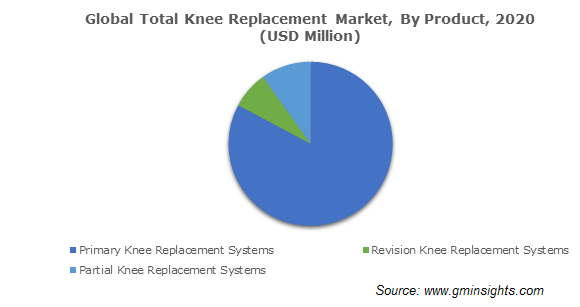 Global Total Knee Replacement Market, By Product