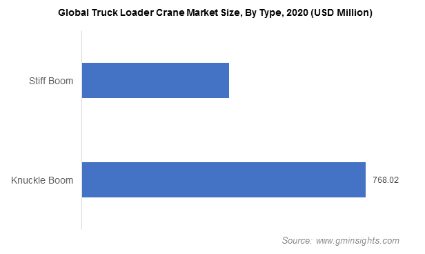 Global Truck Loader Crane Market Size, By Type