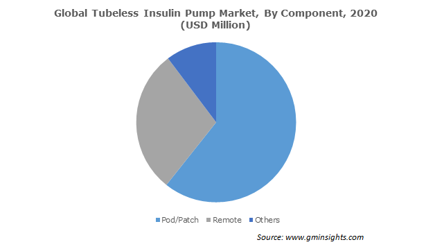 Global Tubeless Insulin Pump Market, By Component