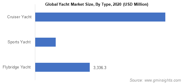 Global Yacht Market Size, By Type